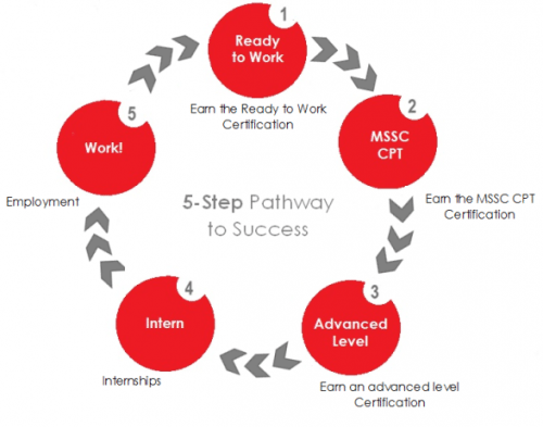 5.Step.Pathway.to.Success.aarows