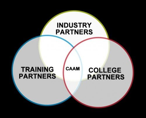 CAAM relationship model_rev1