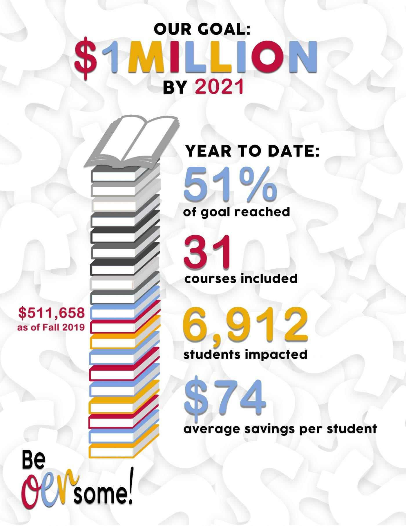 poster displaying total savings from OER as of fall 2019, $511,,658.00